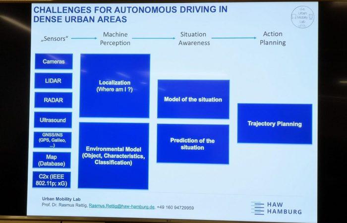 Autonomes Fahren bereits Realität #EurA @Haw_Hamburg #smartcity #selfdriving #cars #tech #Digitalisierung